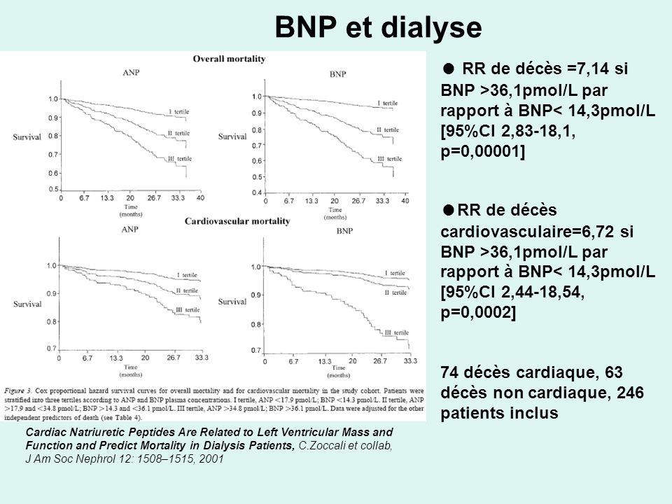 BNP et dialyse ● RR de décès =7,14 si BNP >36,1pmol/L par rapport à BNP< 14,3pmol/L [95%CI 2,83-18,1, p=0,00001]